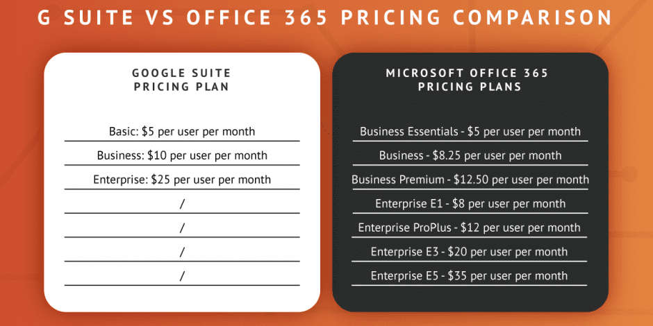 guide to office 365 migration