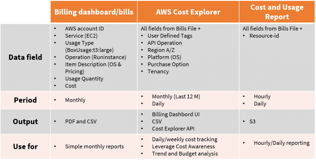 aws cost management2