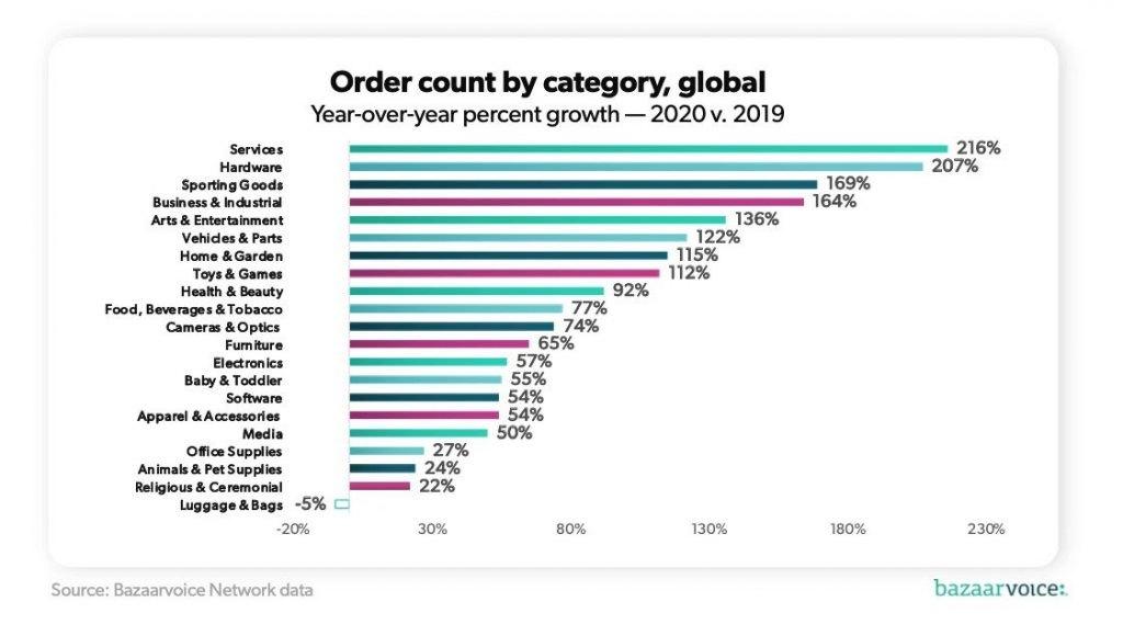 ecommerce trends cloud
