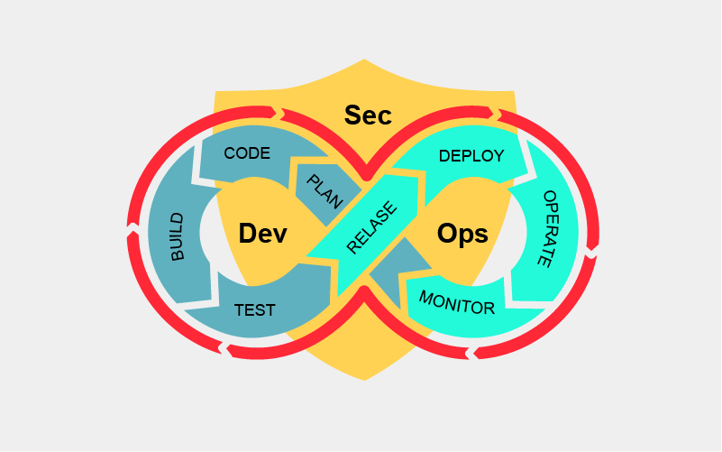 DevSecOps (SecDevOps) reduction of security gaps | SuperAdmins