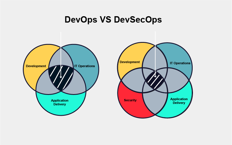DevSecOps (SecDevOps) approach to software development | SuperAdmins
