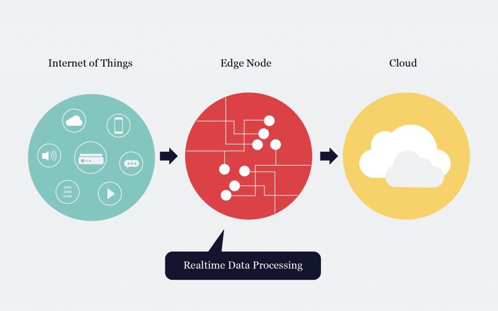 Edge Cloud Model | SuperAdmins