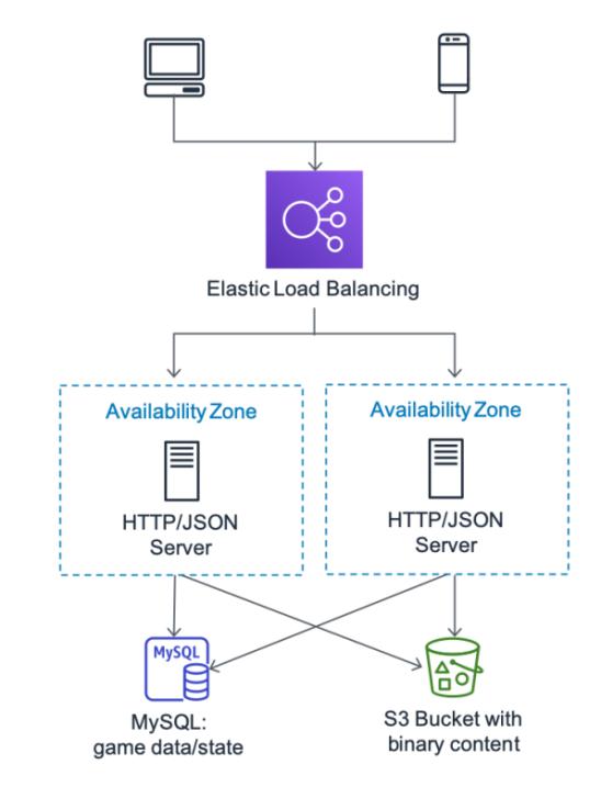 AWS gaming and elastic load balancing architecture | AWS gaming | SuperAdmins