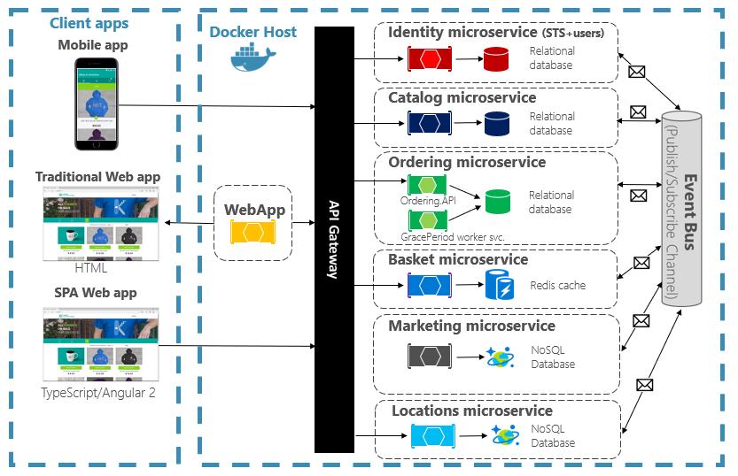 monolithic vs microservices - cloud-native-design
