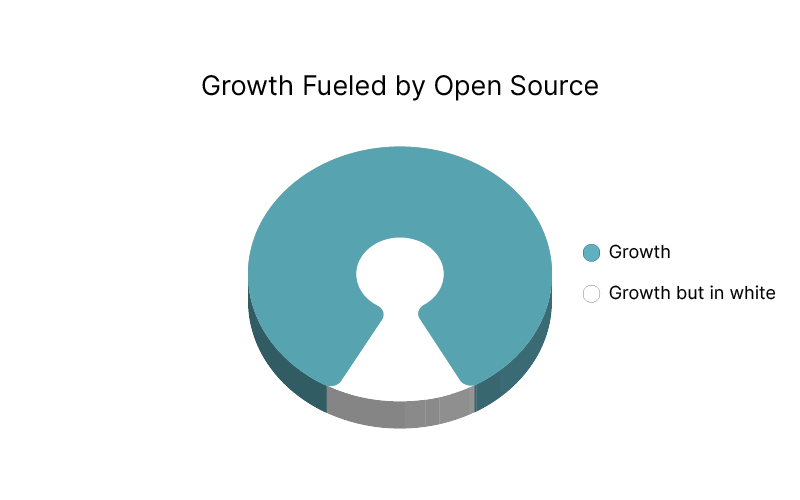 Managed Cloud - Open Source as the Source of Growth | SuperAdmins