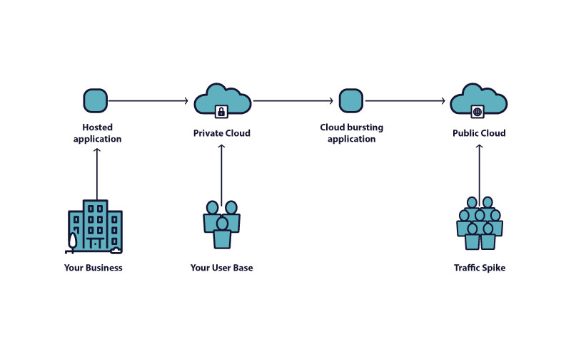 When to Use Cloud Bursting   SuperAdmins