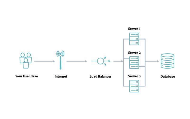 cloud bursting with distributed load balancing   SuperAdmins