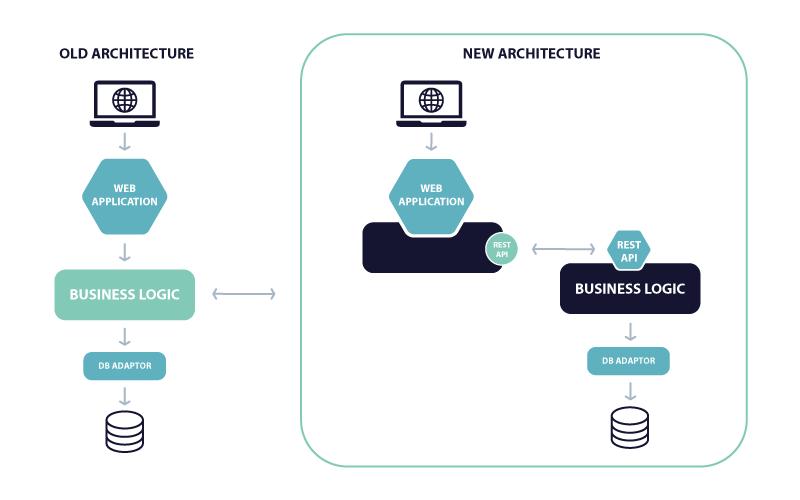 Monolith to Microservices - architecture
